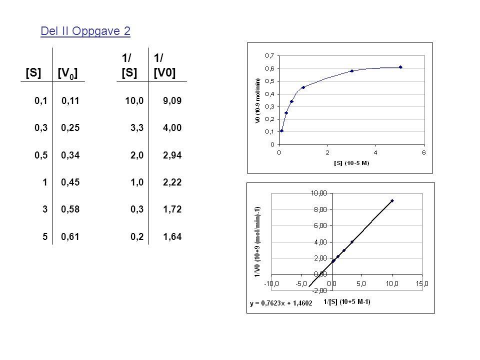 Del II Oppgave 2 [S] [V0] 1/ 0,1. 0,11. 10,0. 9,09. 0,3. 0,25. 3,3. 4,00. 0,5. 0,34. 2,0.